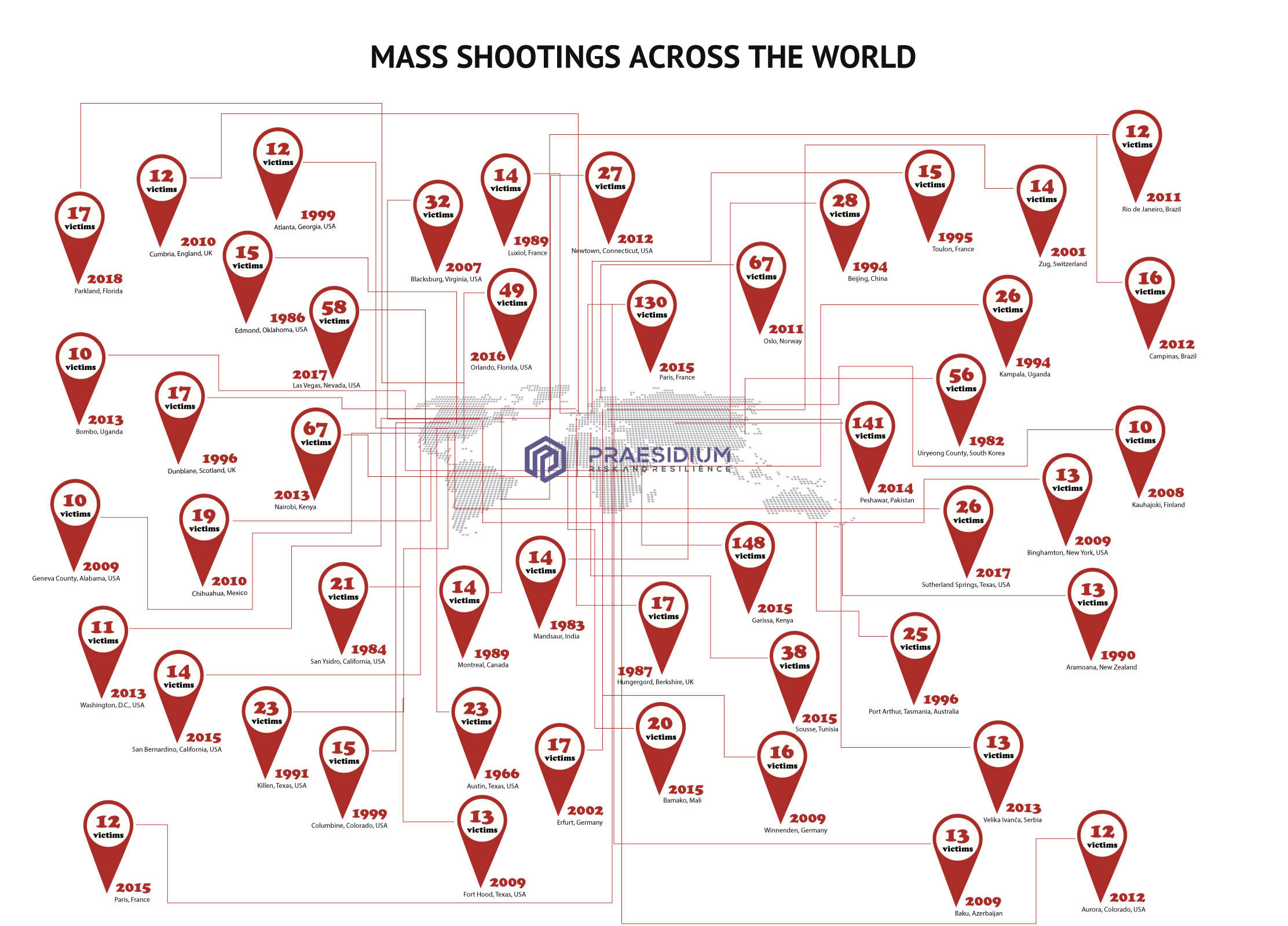 Infographic depicting active shootings throughout the world